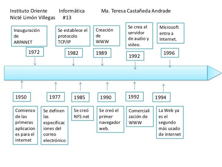 Instituto Oriente   Informática             Ma. Teresa Castañeda AndradeNicté Limón Villegas #13                          ...