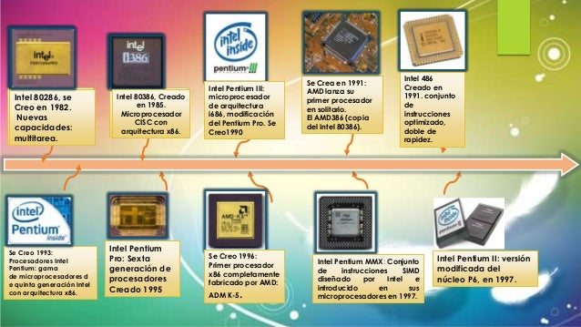 Linea del tiempo microprocesadores