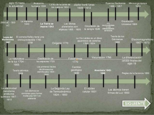 Linea del tiempo de los 100 cientificos que mas aportaron a la ciencia 2000 ac 500 ac siglo 15 hasta la actualidad la imprenta 1440 anatoma humana 1538 urtaz Image collections