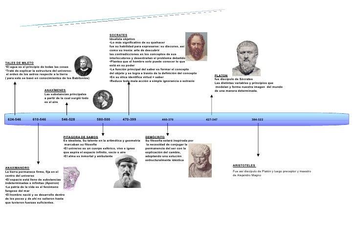 Edad Antigua 624-546  610-546  546-528  580-500  470-399  460-370  427-347  384-322 <ul><li>TALES DE MILETO </li></ul><ul>...