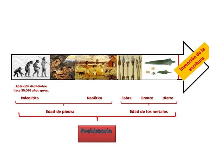 Aparición del hombrehace 30.000 años aprox.    Paleolítico                       Neolítico   Cobre    Bronce     Hierro   ...