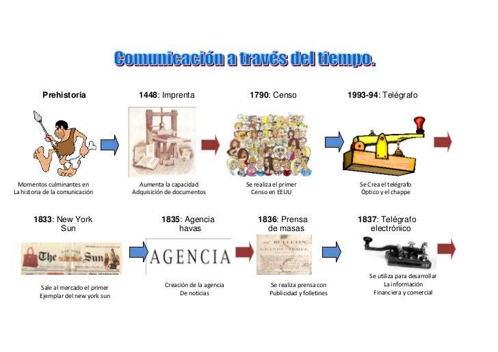 Prehistoria                 1448: Imprenta                     1790: Censo                       1993-94: Telégrafo  Momen...