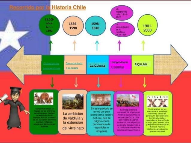 Linea de tiempo linea de tiempo civilizaciones precolombinas descubrimiento y conquista la colonia independencia y repblica siglo xx urtaz Image collections