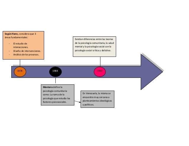 Linea de tiempo psicologia comunitaria Slide 2