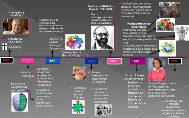 1959 1989 Fals Borda 11-07-1925 12-08-2008 Investigador y Sociólogo  Redefinió el rol de Psicólogo en la comunidad, gener...