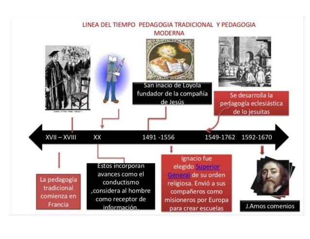 La pedagogía tradicional comienza en  San ¡nacio de Loyola fundador de la compañía de 19395  Ignacio fue elegido de su ord...