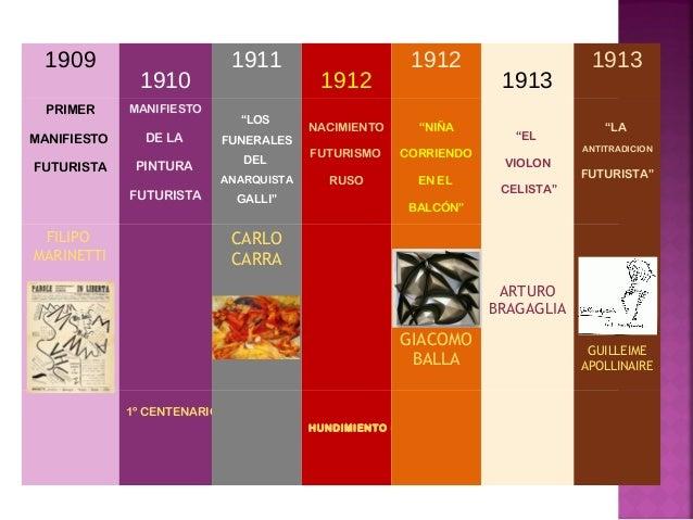 "1909  1910  1911  1912  1912  1913  1913  PRIMER  MANIFIESTO  FUTURISTA  MANIFIESTO  DE LA  PINTURA  FUTURISTA  ""LOS  FUNE..."