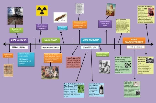 Hitos Historicos De La Toxicologia Linea De Tiempo