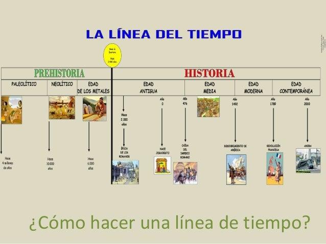 Resultado de imagen de linea del tiempo