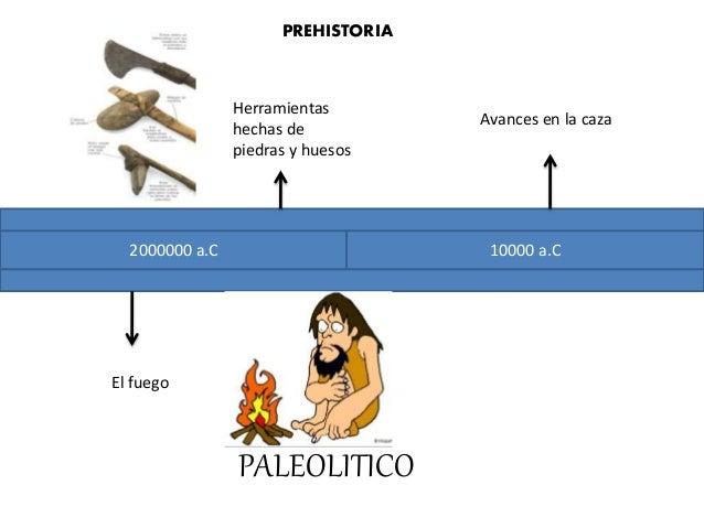 2000000 a.C 10000 a.C PREHISTORIA El fuego Herramientas hechas de piedras y huesos Avances en la caza PALEOLITICO