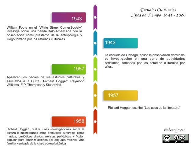 """Estudios Culturales Línea de Tiempo 1943 - 2006 @alvarojose18 1943 William Foote en el """"White Street CornerSociety"""" invest..."""
