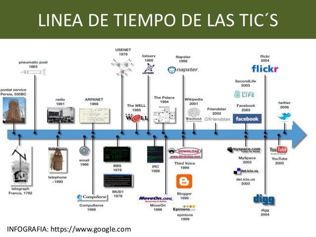 LINEA DE TIEMPO DE LAS TIC´S INFOGRAFIA: https://www.google.com