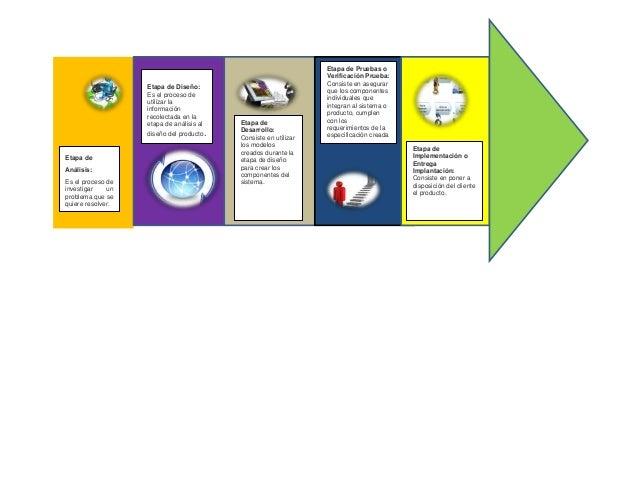 Etapa de Análisis: Es el proceso de investigar un problema que se quiere resolver. Etapa de Diseño: Es el proceso de utili...