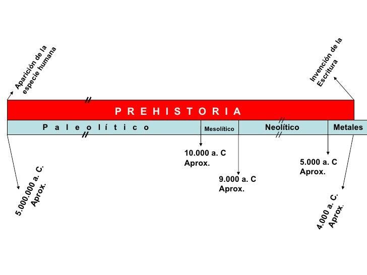 P  R  E  H  I  S  T  O  R  I  A 5.000.000 a. C. Aprox. Aparición de la  especie humana 4.000 a. C. Aprox . Invención de la...