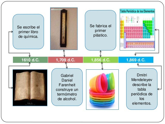 Linea de tiempo quimica urtaz Choice Image