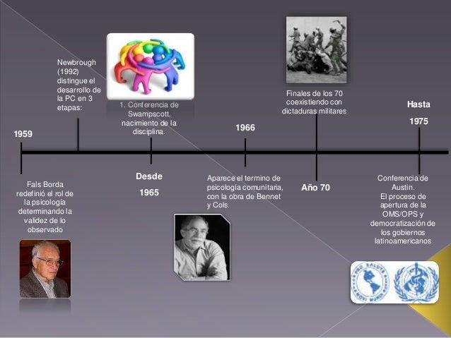 Linea de Tiempo Psicologia Social y Comunitaria Slide 2