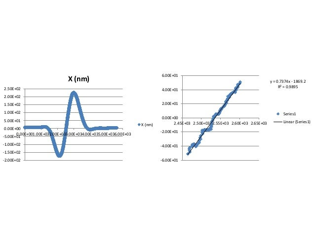 y = 0.7374x - 1869.2 R² = 0.9895 -6.00E+01 -4.00E+01 -2.00E+01 0.00E+00 2.00E+01 4.00E+01 6.00E+01 2.45E+03 2.50E+03 2.55E...