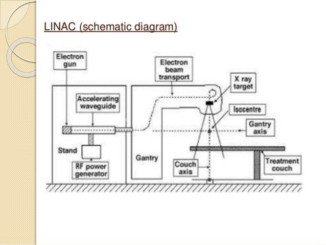 linear accelerator linac digital x-ray system diagram