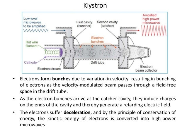 • Electrons form bunches due to variation in velocity resulting in bunching of electrons as the velocity-modulated beam pa...