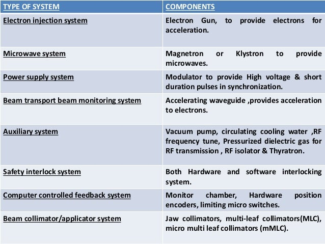 TYPE OF SYSTEM COMPONENTS Electron injection system Electron Gun, to provide electrons for acceleration. Microwave system ...