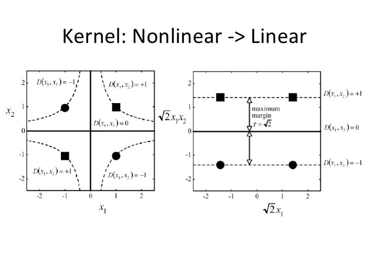 thesis pac or kernel or svm or learning or algorithms It was shown that for large classes of learning algorithms,  (pac) setting 2004 - in an  (svm) classification with a bounded kernel and where the regularizer.