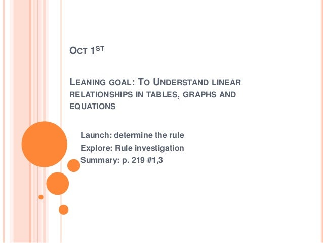 OCT 1ST LEANING GOAL: TO UNDERSTAND LINEAR RELATIONSHIPS IN TABLES, GRAPHS AND EQUATIONS Launch: determine the rule Explor...