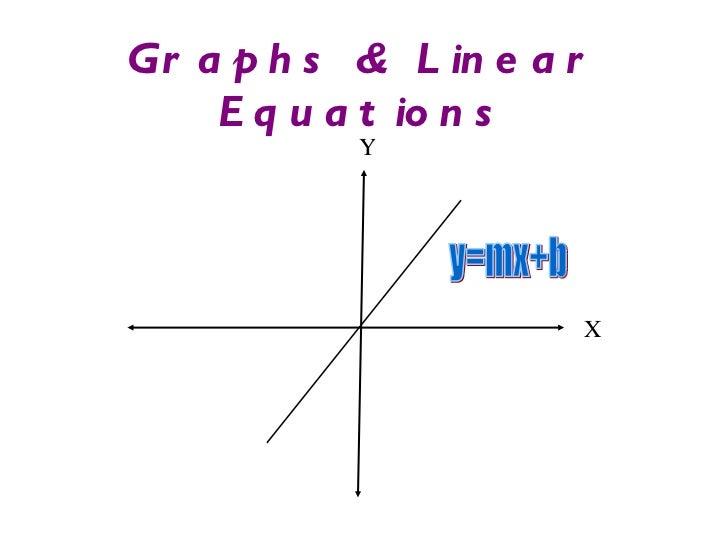Graphs & Linear Equations Y X y=mx+b