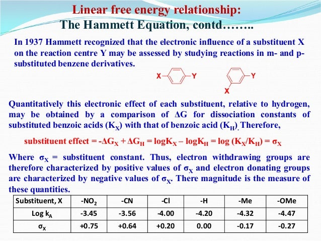 linear free energy relationship for substituent effects