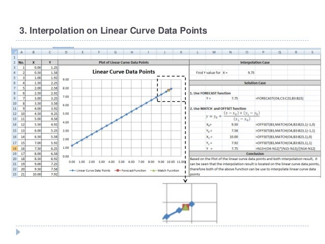 Linear interpolation in microsoft excel