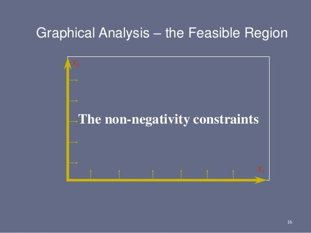 16 The non-negativity constraints X2 X1 Graphical Analysis – the Feasible Region