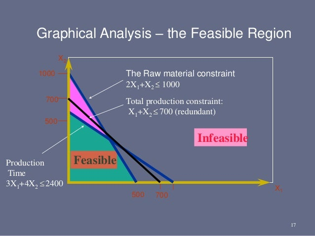 17 1000 500 Feasible X2 Infeasible Production Time 3X1+4X2 2400 Total production constraint: X1+X2 700 (redundant) 500 700...