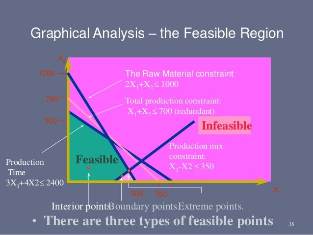 18 1000 500 Feasible X2 Infeasible Production Time 3X1+4X2 2400 Total production constraint: X1+X2 700 (redundant) 500 700...