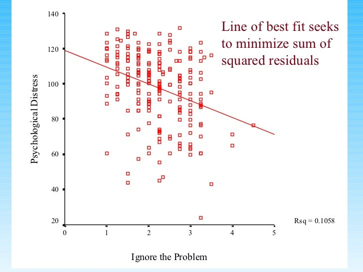 Line of best fit seeks to minimize sum of squared residuals