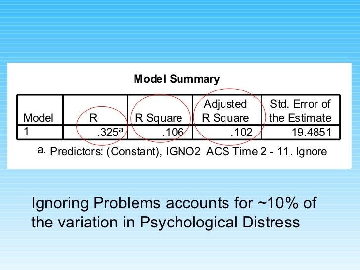 Ignoring Problems accounts for ~10% of the variation in Psychological Distress