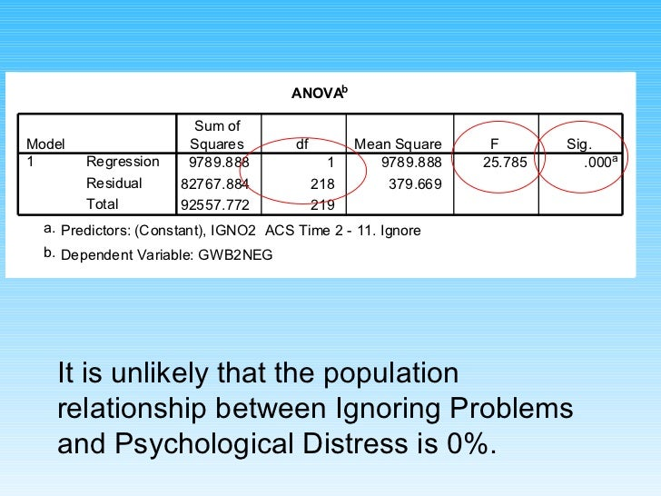 It is unlikely that the population relationship between Ignoring Problems and Psychological Distress is 0%.