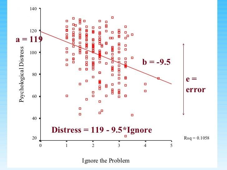 a = 119  b = -9.5  Distress = 119 - 9.5*Ignore  e = error