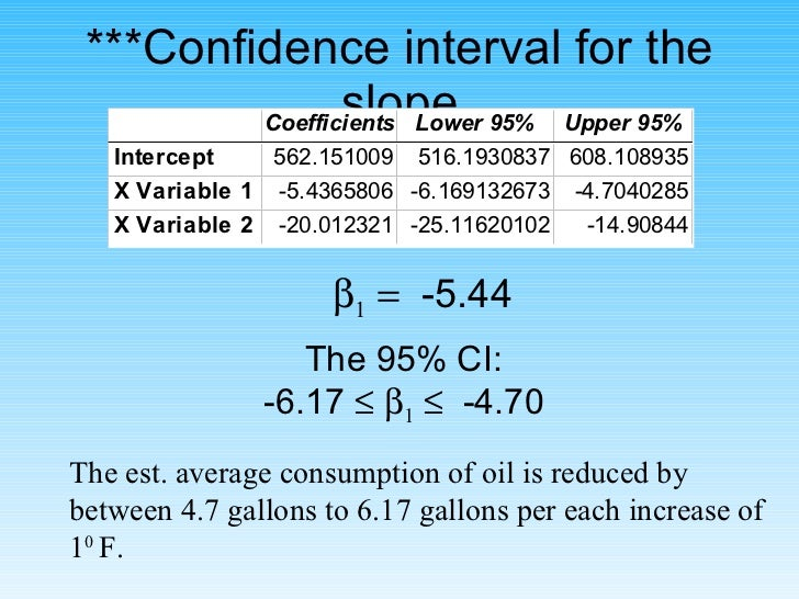 ***Confidence interval for the slope The 95% CI: -6.17      1      -4.70 The est. average consumption of oil is reduced...