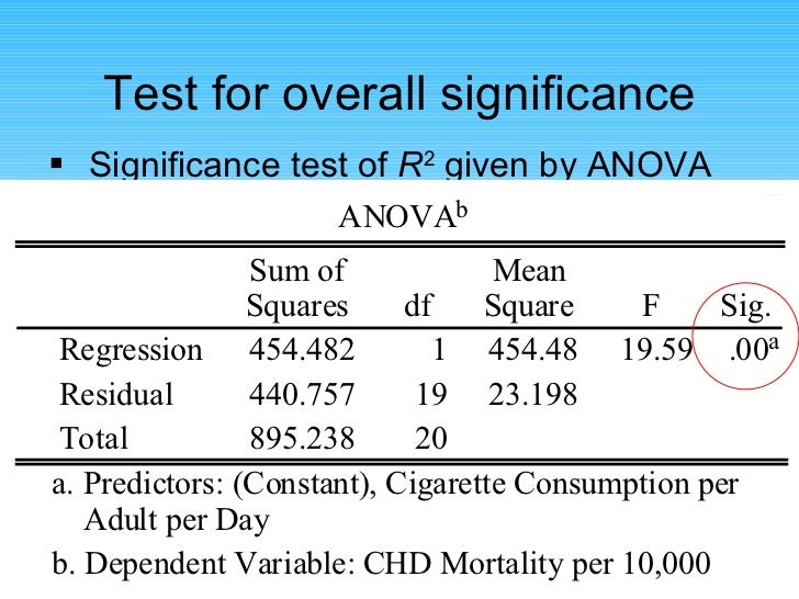 Test for overall significance <ul><li>Significance test of  R 2  given by ANOVA table </li></ul>