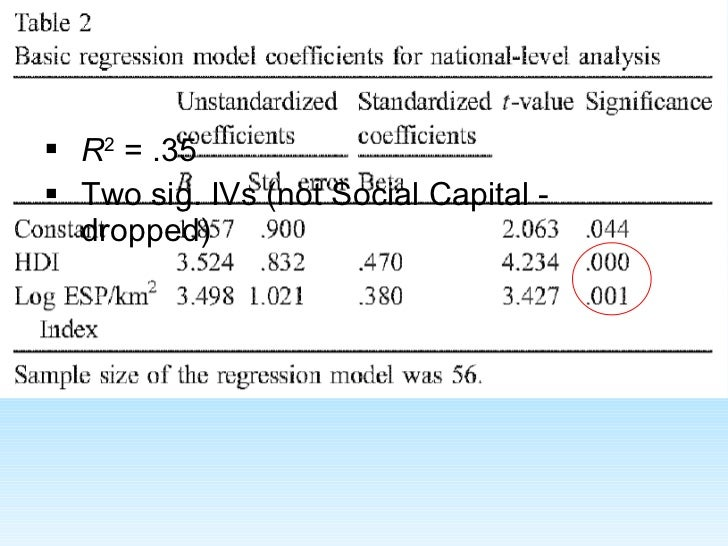 <ul><li>R 2  = .35 </li></ul><ul><li>Two sig. IVs (not Social Capital - dropped) </li></ul>