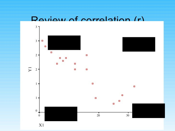 Review of correlation (r) -ve cross-products -ve cross-products +ve cross- products +ve cross- products