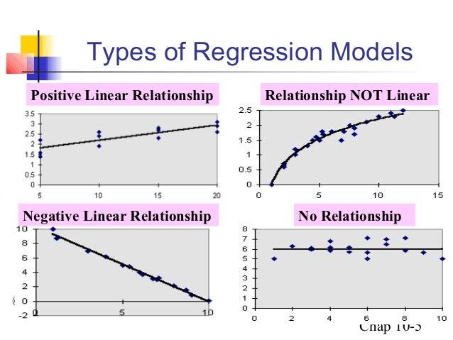 Types Of Regression Analysis