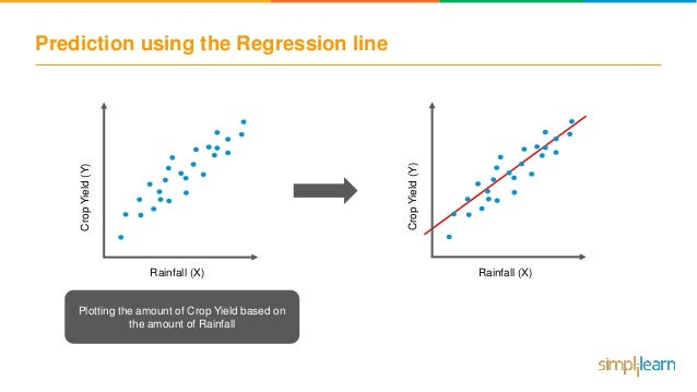 Linear Regression Analysis | Linear Regression in Python | Machine Le…