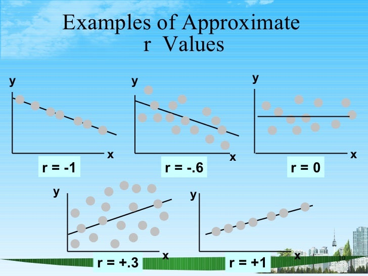 linear correlation and regression analysis Correlation analysis there are two important types of correlation (1) positive and  negative correlation (2) linear and non – linear correlation.