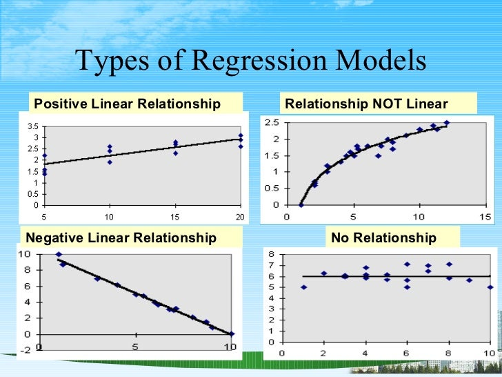 Types of Regression Models Positive Linear Relationship Negative Linear Relationship Relationship NOT Linear No Relationship