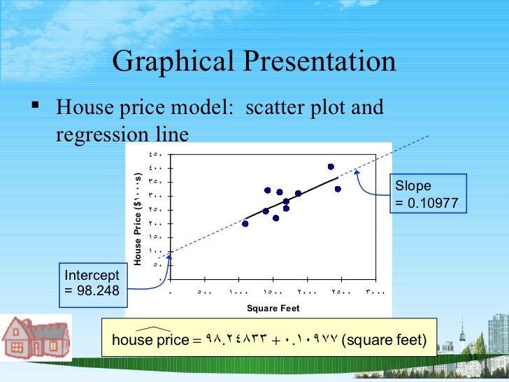 Graphical Presentation <ul><li>House price model:  scatter plot and regression line </li></ul>Slope  = 0.10977 Intercept  ...