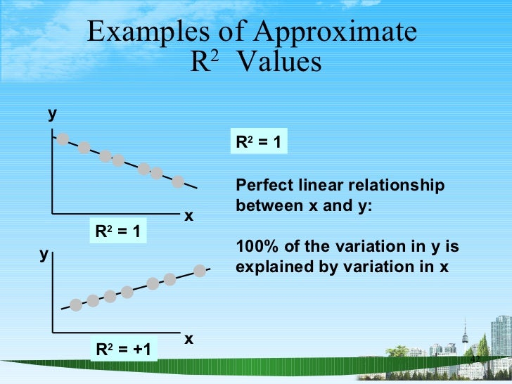 Examples of Approximate  R 2   Values R 2  = +1 y x y x R 2  = 1 R 2  = 1 Perfect linear relationship between x and y:  10...