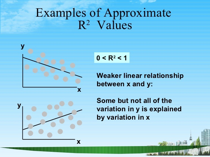 Examples of Approximate  R 2   Values y x y x 0 < R 2  < 1 Weaker linear relationship between x and y:  Some but not all o...