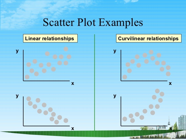 Scatter Plot Examples y x y x y y x x Linear relationships Curvilinear relationships