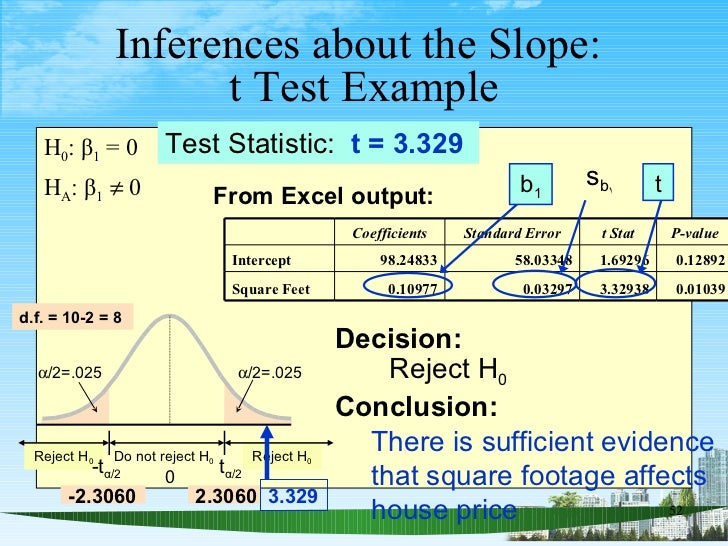 Inferences about the Slope:  t   Test Example <ul><li>H 0 : β 1  = 0 </li></ul><ul><li>H A : β 1     0 </li></ul>Test Sta...