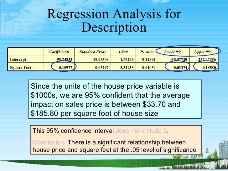 Regression Analysis for Description Since the units of the house price variable is $1000s, we are 95% confident that the a...